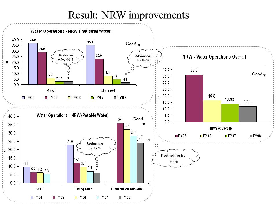 Result: NRW improvements Good Reduction by 49% Reduction by 30% Reductio n by 90.5 % Reduction by 86%