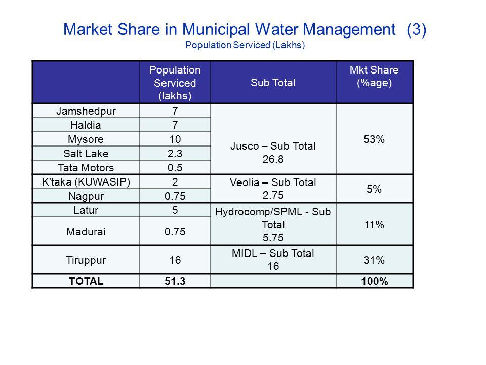 Market Share in Municipal Water Management (3) Population Serviced (Lakhs) Population Serviced (lakhs) Sub Total Mkt Share (%age) Jamshedpur7 Jusco –