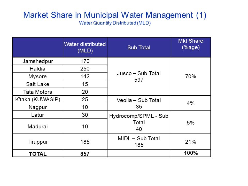 Market Share in Municipal Water Management (1) Water Quantity Distributed (MLD) Water distributed (MLD) Sub Total Mkt Share (%age) Jamshedpur170 Jusco