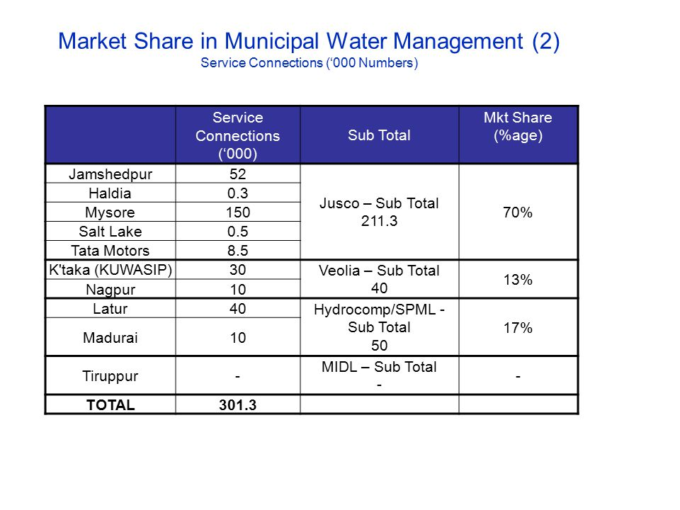 Market Share in Municipal Water Management (2) Service Connections ('000 Numbers) Service Connections ('000) Sub Total Mkt Share (%age) Jamshedpur52 J
