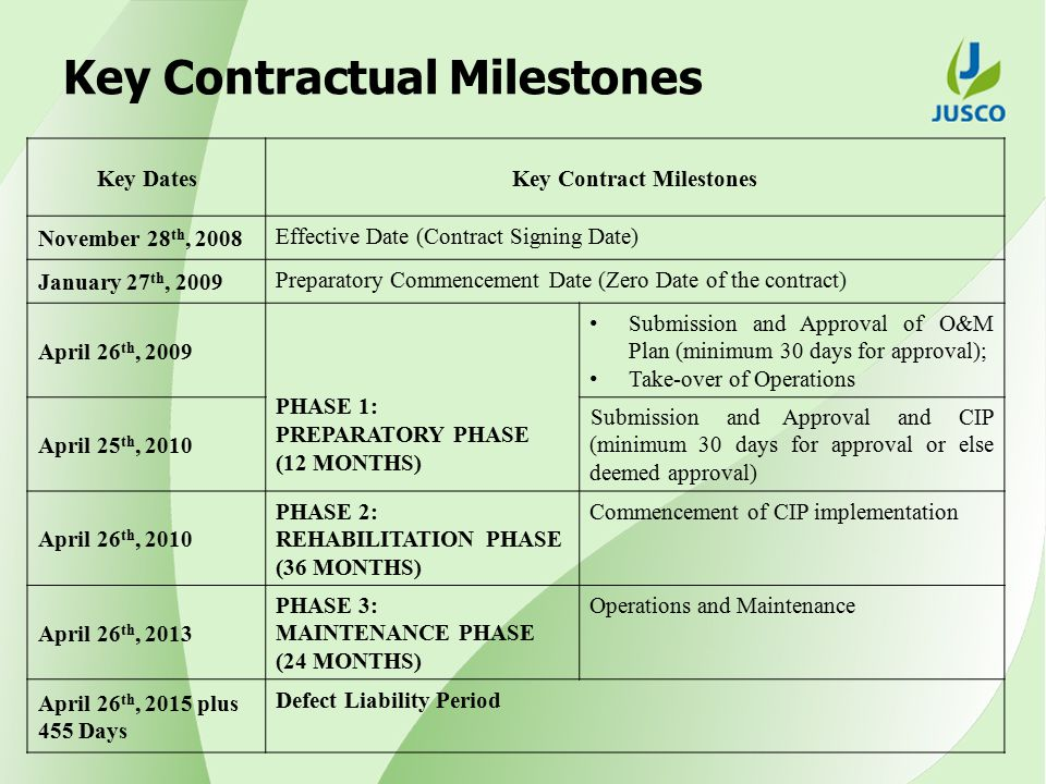 Key Contractual Milestones Key DatesKey Contract Milestones November 28 th, 2008 Effective Date (Contract Signing Date) January 27 th, 2009 Preparatory Commencement Date (Zero Date of the contract) April 26 th, 2009 PHASE 1: PREPARATORY PHASE (12 MONTHS) Submission and Approval of O&M Plan (minimum 30 days for approval); Take-over of Operations April 25 th, 2010 Submission and Approval and CIP (minimum 30 days for approval or else deemed approval) April 26 th, 2010 PHASE 2: REHABILITATION PHASE (36 MONTHS) Commencement of CIP implementation April 26 th, 2013 PHASE 3: MAINTENANCE PHASE (24 MONTHS) Operations and Maintenance April 26 th, 2015 plus 455 Days Defect Liability Period