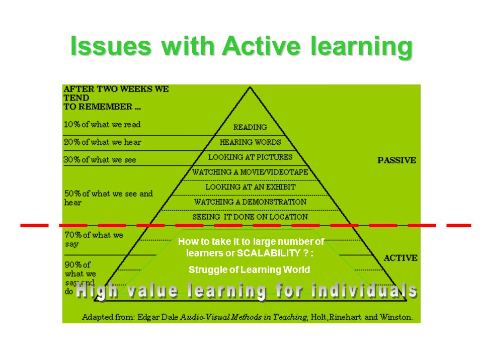 Issues with Active learning How to take it to large number of learners or SCALABILITY ? : Struggle of Learning World