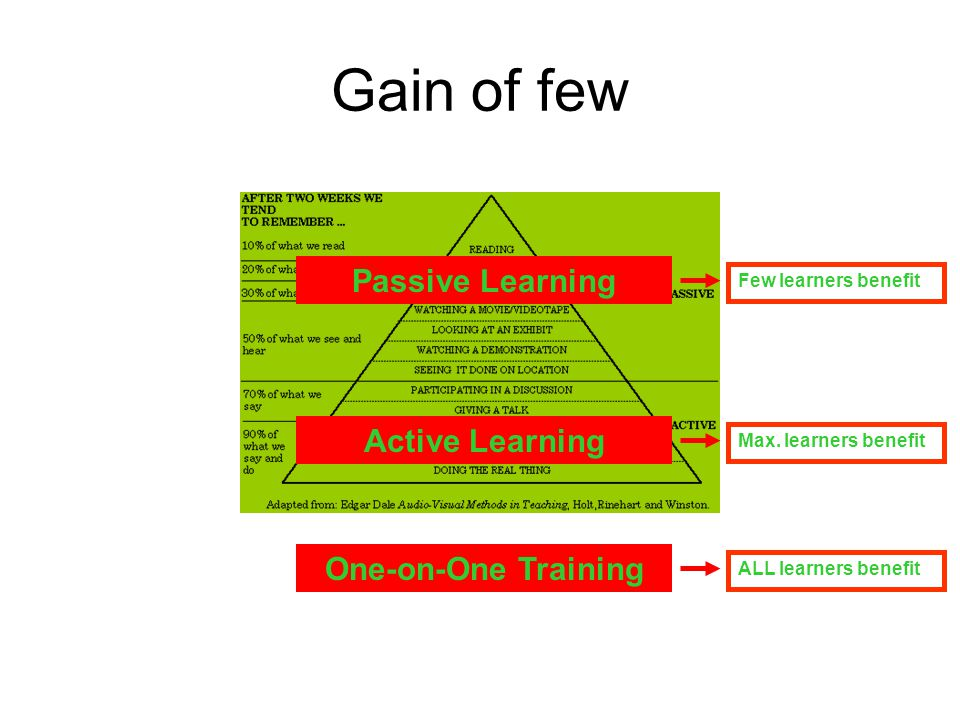 Gain of few One-on-One Training Active Learning Passive Learning ALL learners benefit Max. learners benefit Few learners benefit