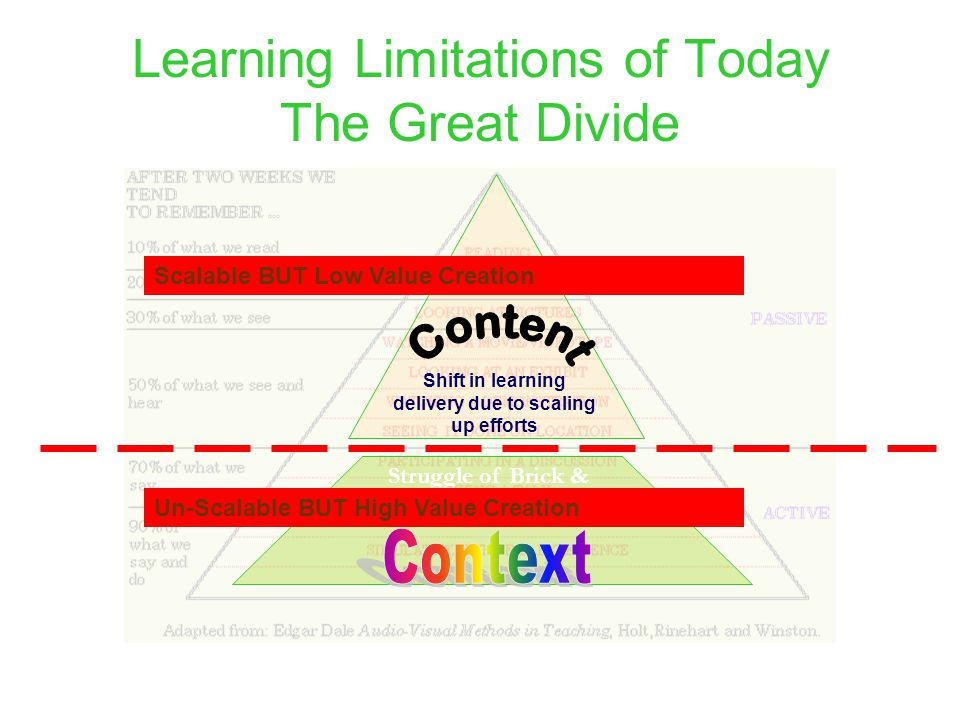 Learning Limitations of Today The Great Divide Shift in learning delivery due to scaling up efforts Struggle of Brick & Mortar Learning World Scalable