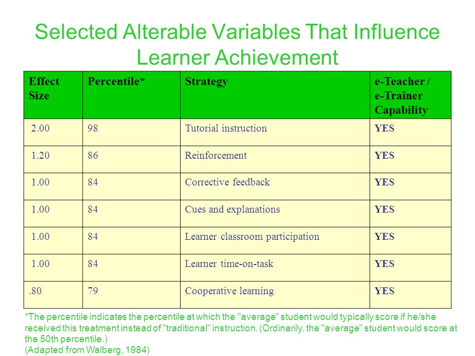 Selected Alterable Variables That Influence Learner Achievement *The percentile indicates the percentile at which the