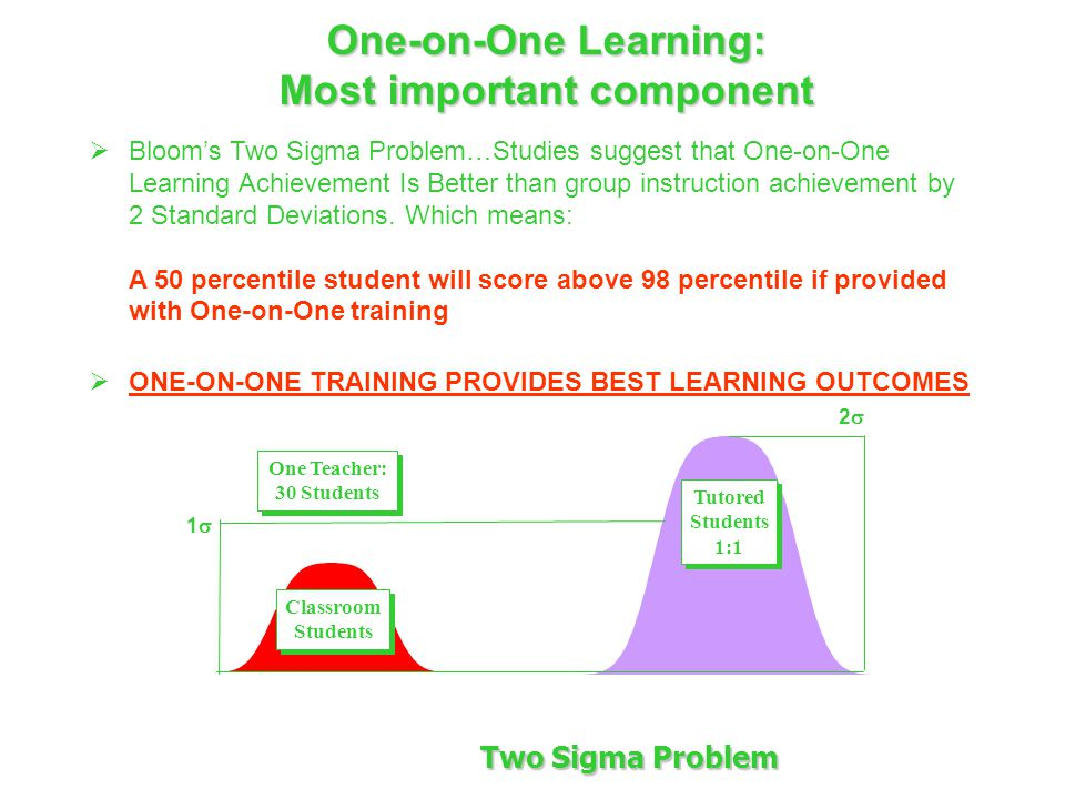 One-on-One Learning: Most important component Tutored Students 1:1 Tutored Students 1:1 Classroom Students Classroom Students One Teacher: 30 Students