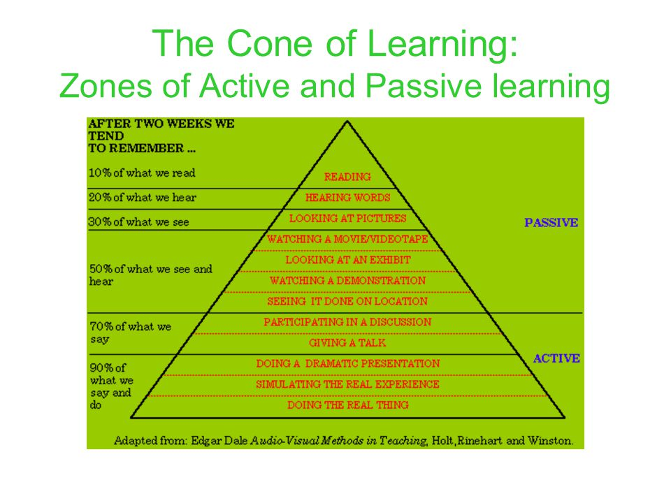 Active Learning Zone Upto 90% retention after two weeks
