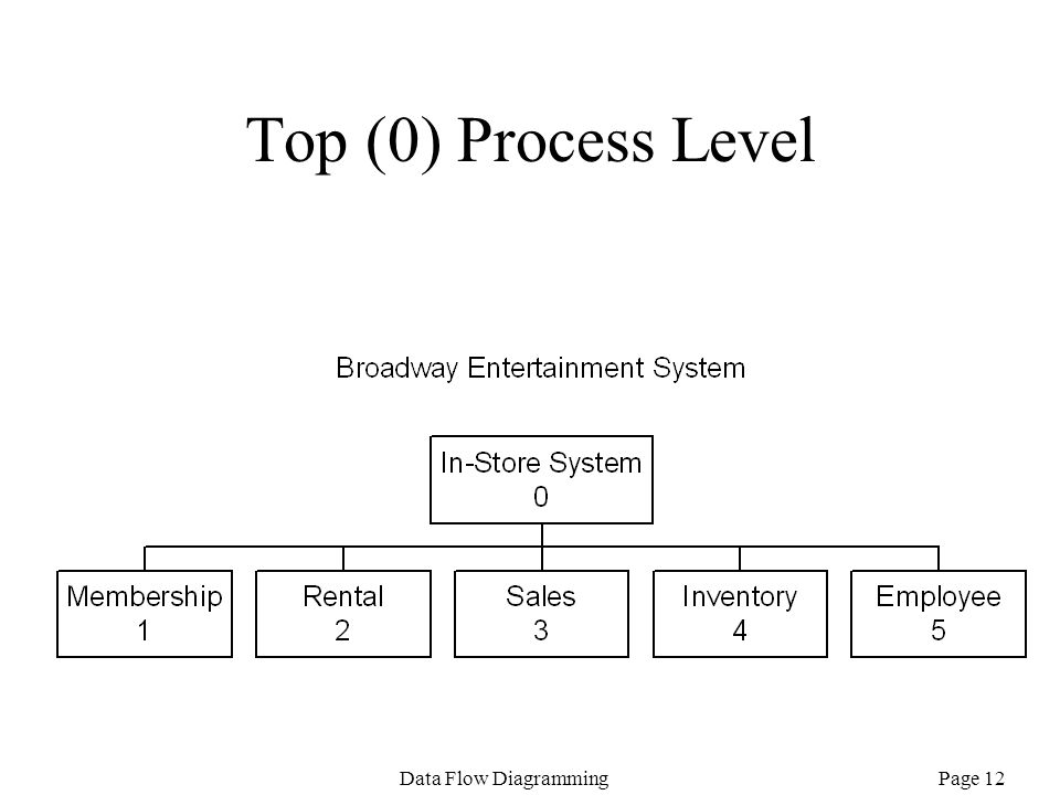 Page 12Data Flow Diagramming Top (0) Process Level