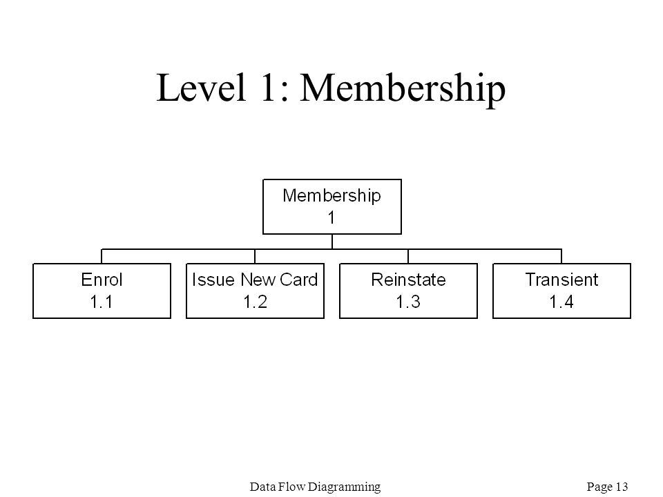 Page 13Data Flow Diagramming Level 1: Membership