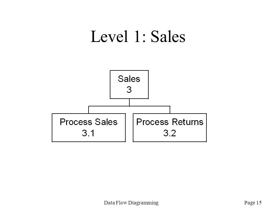Page 15Data Flow Diagramming Level 1: Sales