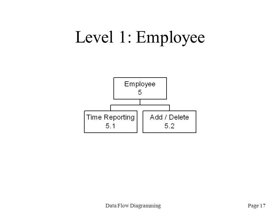 Page 17Data Flow Diagramming Level 1: Employee
