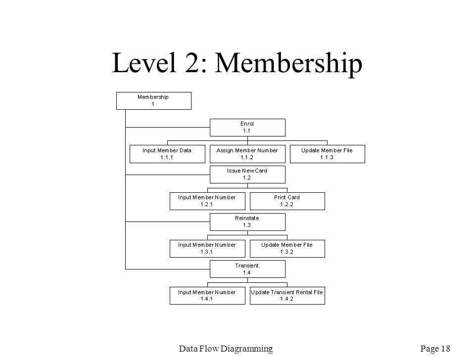 Page 18Data Flow Diagramming Level 2: Membership
