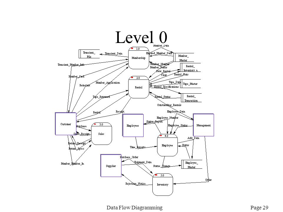 Page 29Data Flow Diagramming Level 0