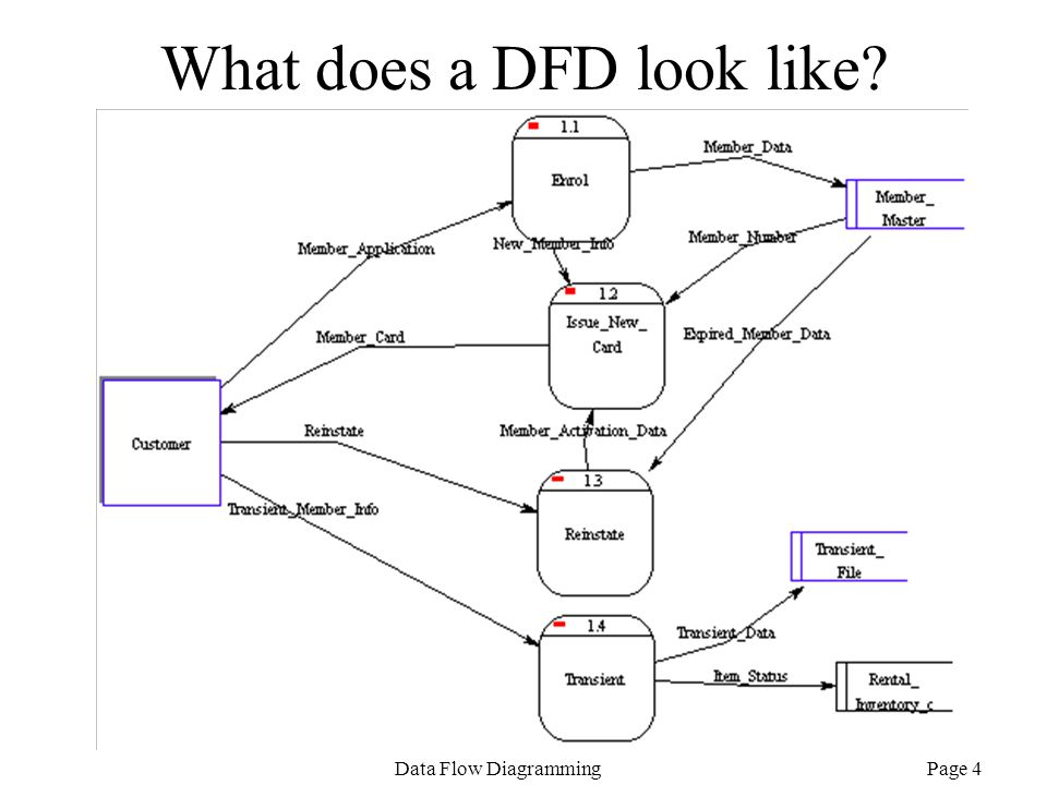 Page 4Data Flow Diagramming What does a DFD look like?