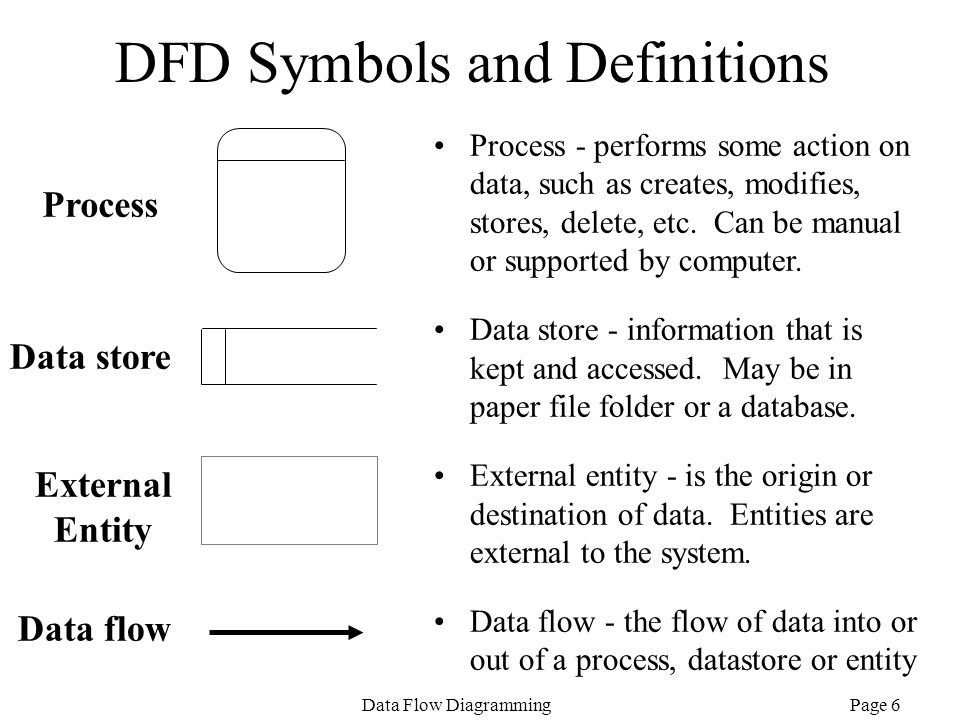 Page 6Data Flow Diagramming DFD Symbols and Definitions Data flow External Entity Data store Process Process - performs some action on data, such as c