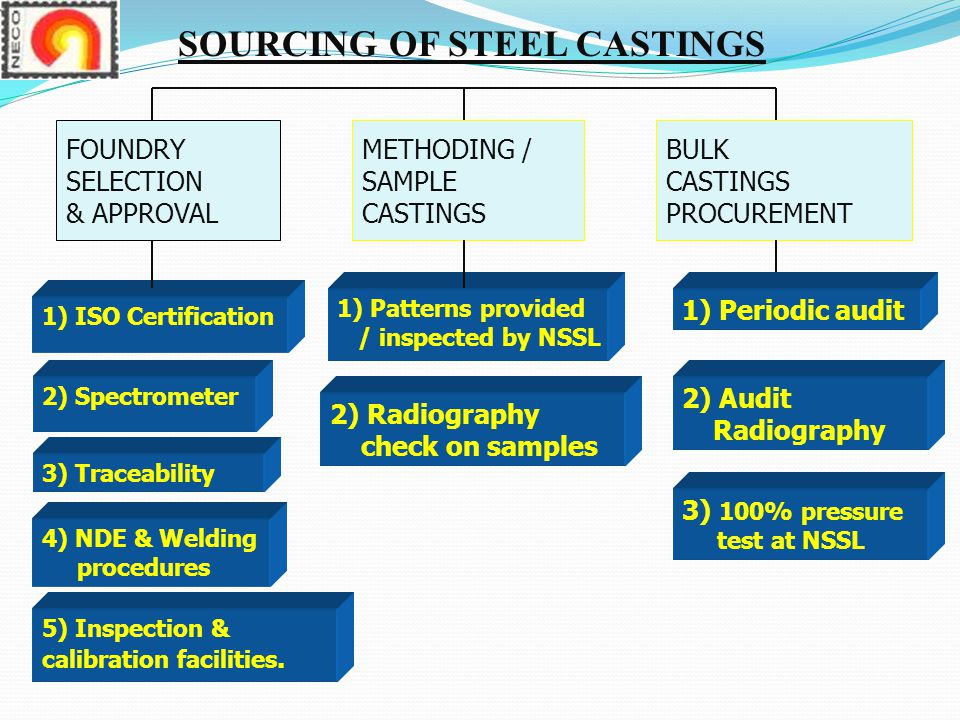 SOURCING OF STEEL CASTINGS FOUNDRY SELECTION & APPROVAL METHODING / SAMPLE CASTINGS BULK CASTINGS PROCUREMENT 2) Spectrometer 1) Patterns provided / inspected by NSSL 1) ISO Certification 3) Traceability 4) NDE & Welding procedures 5) Inspection & calibration facilities.