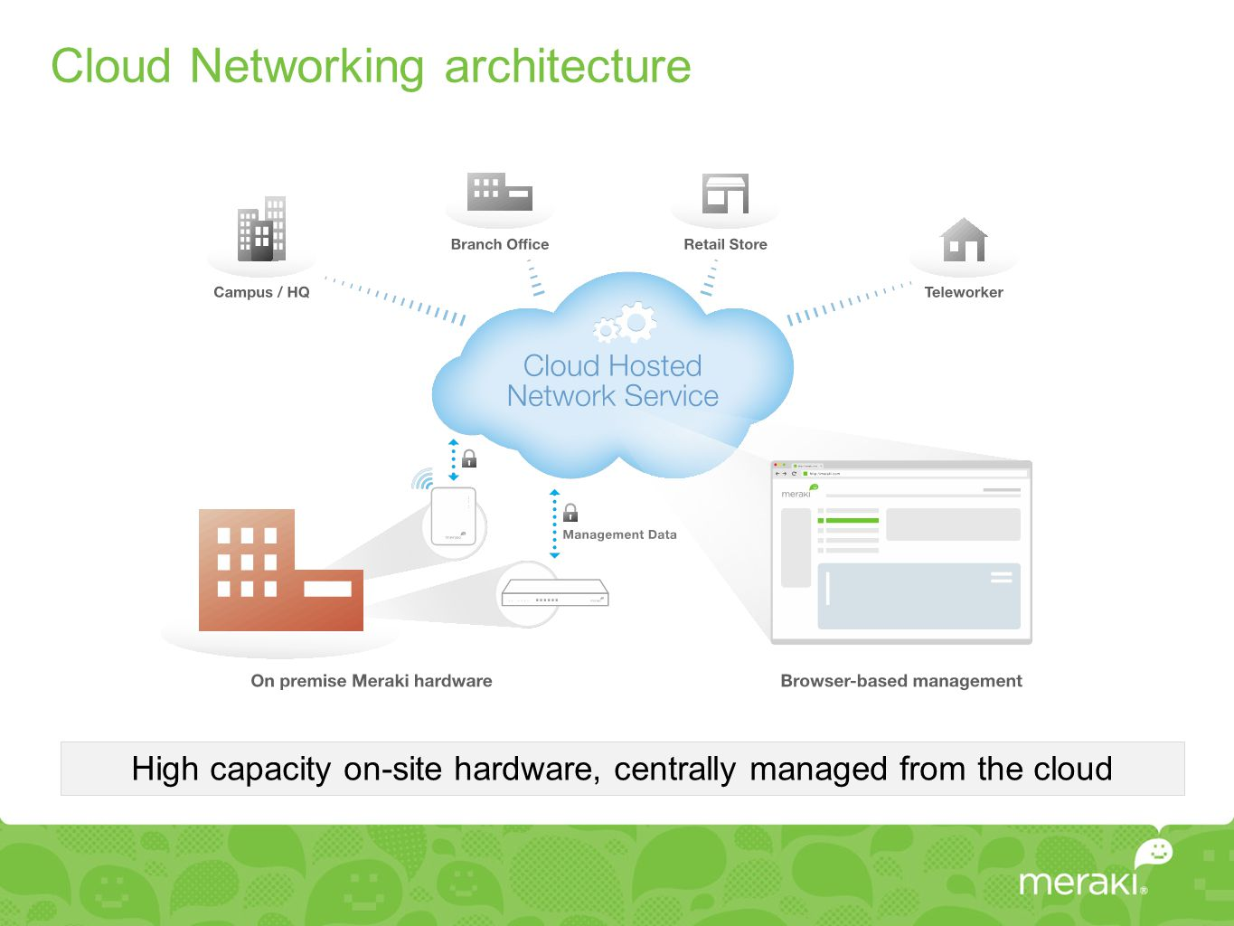 Cloud Networking architecture High capacity on-site hardware, centrally managed from the cloud
