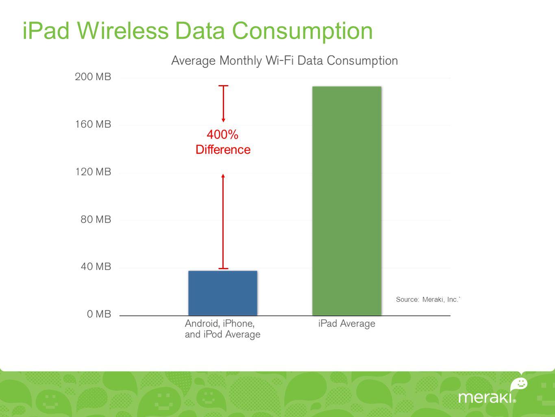 iPad Wireless Data Consumption Source: Meraki, Inc.` 400% Difference