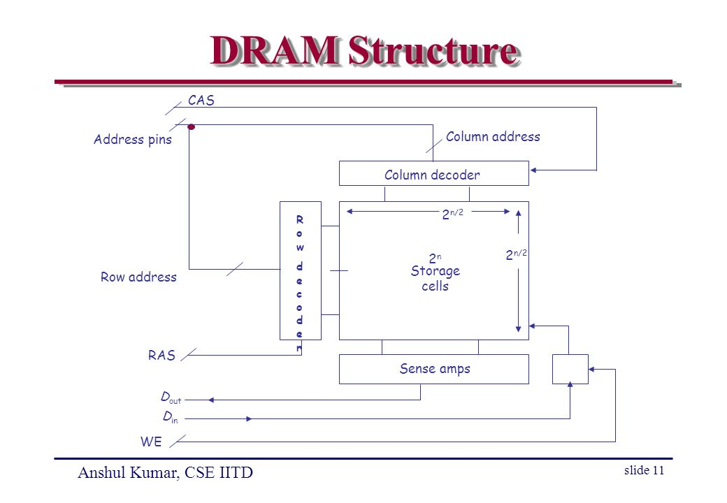 Anshul Kumar, CSE IITD slide 11 DRAM Structure Storage cells Sense amps Column decoder Column address CAS Address pins Row address RAS WE 2n2n 2 n/2 RowdecoderRowdecoder D in D out