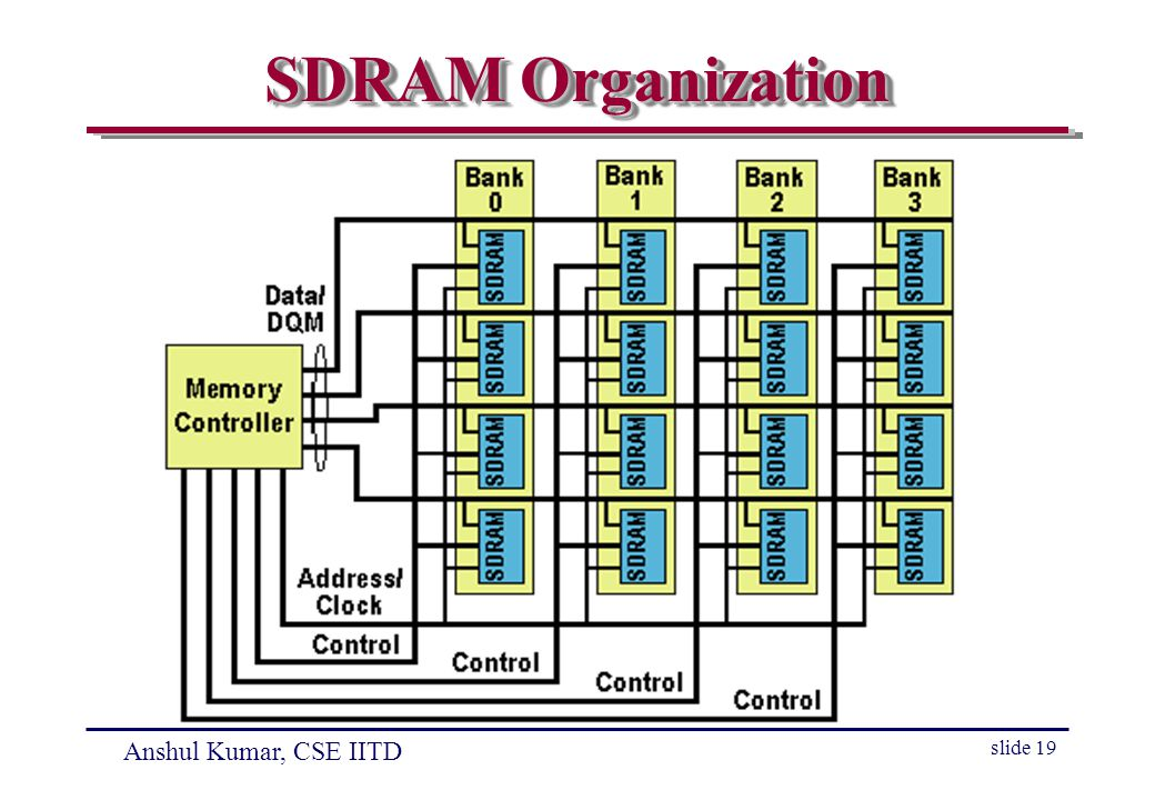 Anshul Kumar, CSE IITD slide 19 SDRAM Organization