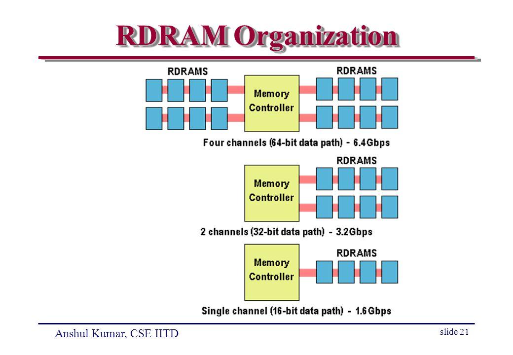 Anshul Kumar, CSE IITD slide 21 RDRAM Organization