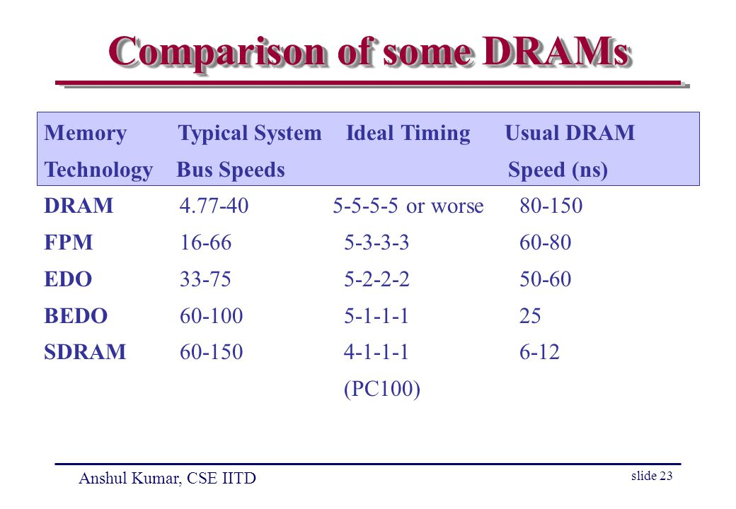 Anshul Kumar, CSE IITD slide 23 Comparison of some DRAMs Memory Typical System Ideal Timing Usual DRAM Technology Bus Speeds Speed (ns) DRAM or worse FPM EDO BEDO SDRAM (PC100)