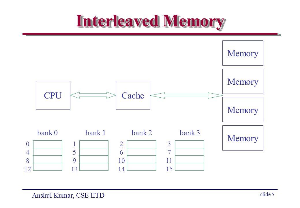 Anshul Kumar, CSE IITD slide 5 Interleaved Memory CPUCache Memory 0 4 8 12 1 5 9 13 2 6 10 14 3 7 11 15 bank 0bank 1bank 2bank 3