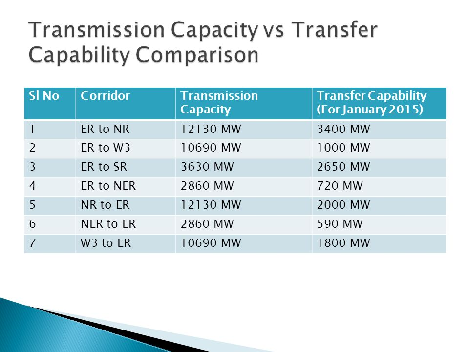 Sl NoCorridorTransmission Capacity Transfer Capability (For January 2015) 1ER to NR12130 MW3400 MW 2ER to W310690 MW1000 MW 3ER to SR3630 MW2650 MW 4E