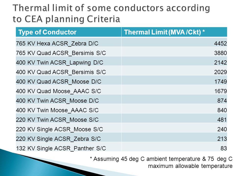 Type of ConductorThermal Limit (MVA /Ckt) * 765 KV Hexa ACSR_Zebra D/C4452 765 KV Quad ACSR_Bersimis S/C3880 400 KV Twin ACSR_Lapwing D/C2142 400 KV Quad ACSR_Bersimis S/C2029 400 KV Quad ACSR_Moose D/C1749 400 KV Quad Moose_AAAC S/C1679 400 KV Twin ACSR_Moose D/C874 400 KV Twin Moose_AAAC S/C840 220 KV Twin ACSR_Moose S/C481 220 KV Single ACSR_Moose S/C240 220 KV Single ACSR_Zebra S/C213 132 KV Single ACSR_Panther S/C83 * Assuming 45 deg C ambient temperature & 75 deg C maximum allowable temperature