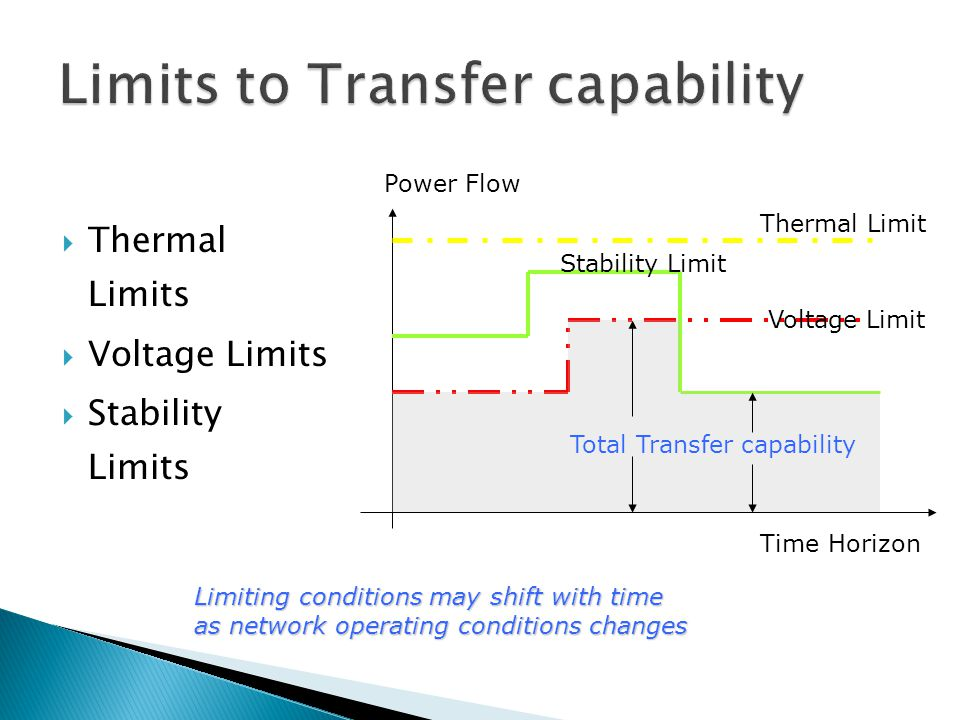  Thermal Limits  Voltage Limits  Stability Limits Limiting conditions may shift with time as network operating conditions changes Time Horizon Powe