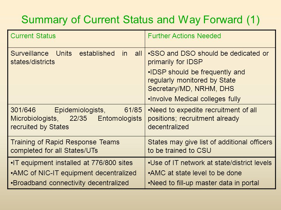 Summary of Current Status and Way Forward (1) Current StatusFurther Actions Needed Surveillance Units established in all states/districts SSO and DSO should be dedicated or primarily for IDSP IDSP should be frequently and regularly monitored by State Secretary/MD, NRHM, DHS Involve Medical colleges fully 301/646 Epidemiologists, 61/85 Microbiologists, 22/35 Entomologists recruited by States Need to expedite recruitment of all positions; recruitment already decentralized Training of Rapid Response Teams completed for all States/UTs States may give list of additional officers to be trained to CSU IT equipment installed at 776/800 sites AMC of NIC-IT equipment decentralized Broadband connectivity decentralized Use of IT network at state/district levels AMC at state level to be done Need to fill-up master data in portal
