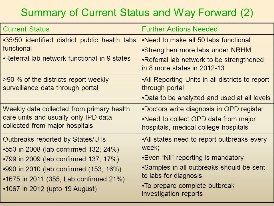 Summary of Current Status and Way Forward (2) Current StatusFurther Actions Needed 35/50 identified district public health labs functional Referral lab network functional in 9 states Need to make all 50 labs functional Strengthen more labs under NRHM Referral lab network to be strengthened in 8 more states in 2012-13 >90 % of the districts report weekly surveillance data through portal All Reporting Units in all districts to report through portal Data to be analyzed and used at all levels Weekly data collected from primary health care units and usually only IPD data collected from major hospitals Doctors write diagnosis in OPD register Need to collect OPD data from major hospitals, medical college hospitals Outbreaks reported by States/UTs 553 in 2008 (lab confirmed 132; 24%) 799 in 2009 (lab confirmed 137; 17%) 990 in 2010 (lab confirmed (153; 16%) 1675 in 2011 (355; Lab confirmed 21%) 1067 in 2012 (upto 19 August) All states need to report outbreaks every week; Even Nil reporting is mandatory Samples in all outbreaks should be sent to labs for diagnosis To prepare complete outbreak investigation reports