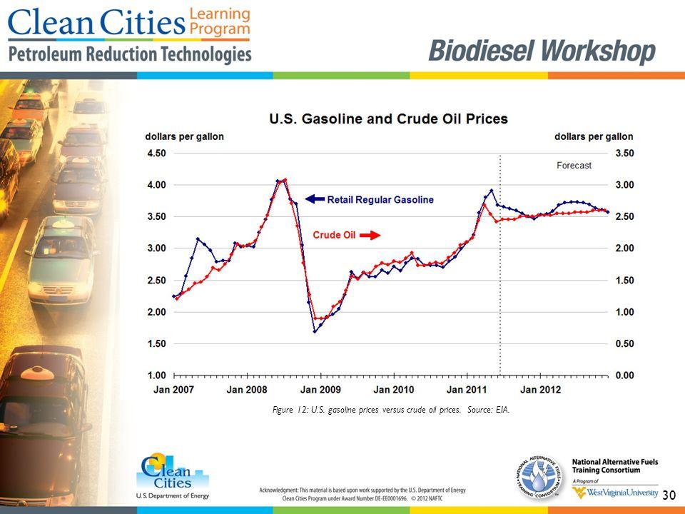 30 Figure 12: U.S. gasoline prices versus crude oil prices. Source: EIA.
