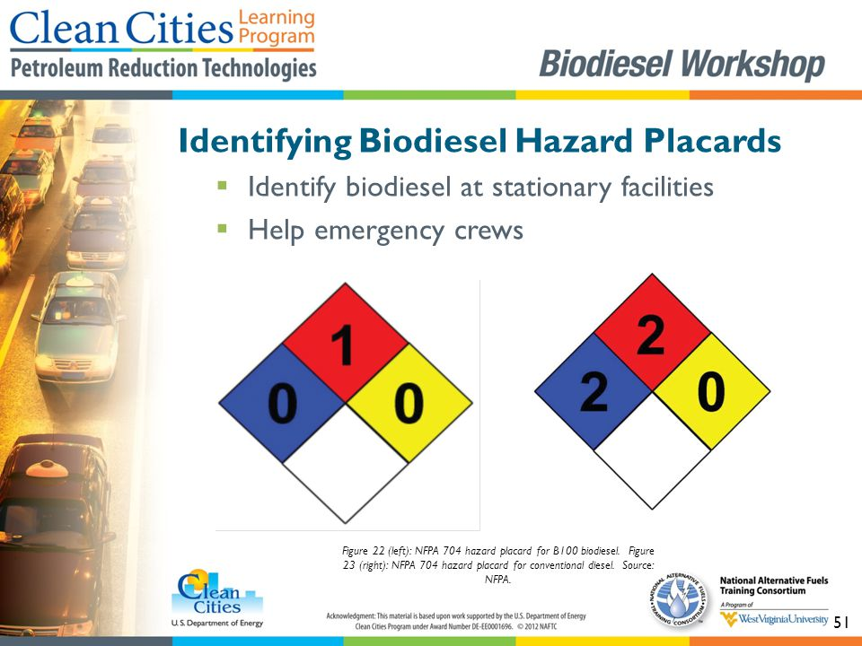 51 Identifying Biodiesel Hazard Placards  Identify biodiesel at stationary facilities  Help emergency crews Figure 22 (left): NFPA 704 hazard placard for B100 biodiesel.