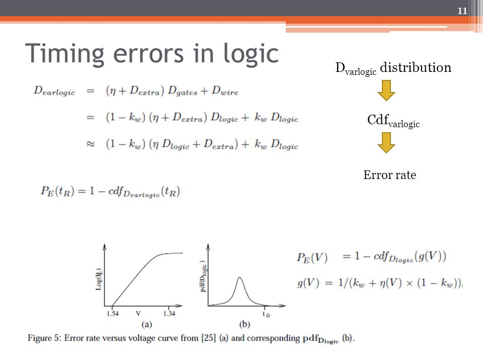 Timing errors in logic 11 D varlogic distribution Cdf varlogic Error rate