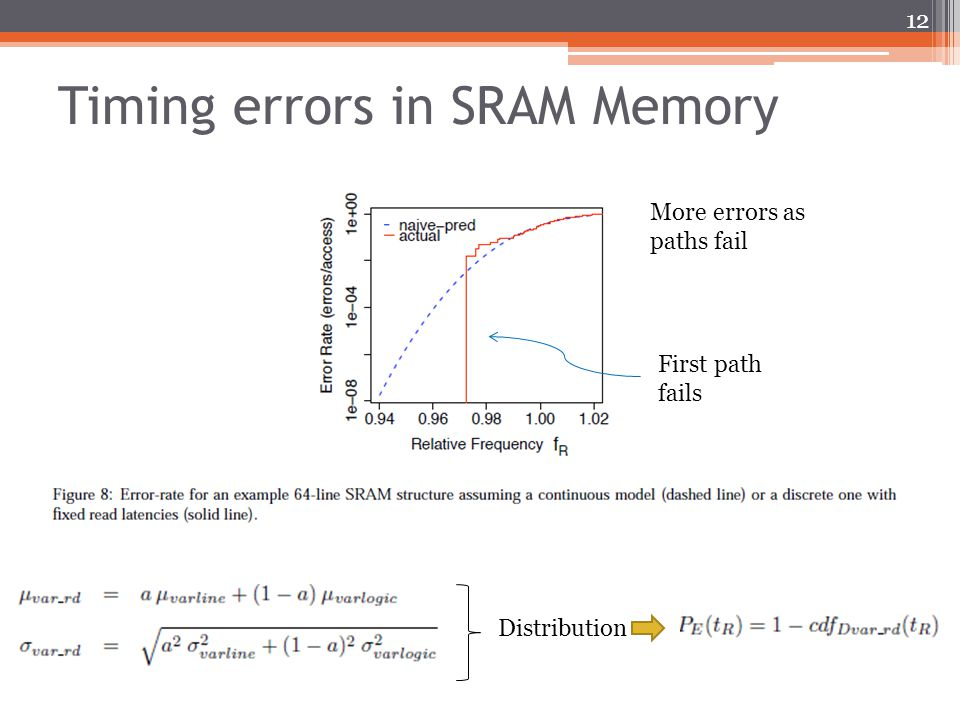 Timing errors in SRAM Memory 12 More errors as paths fail First path fails Distribution