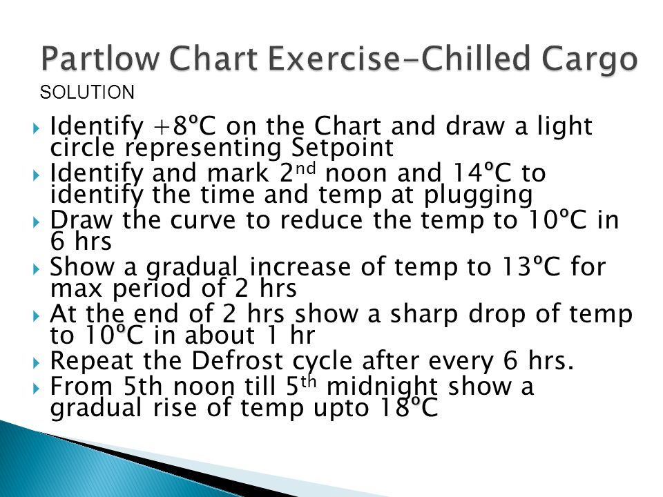 º  Identify +8ºC on the Chart and draw a light circle representing Setpoint º  Identify and mark 2 nd noon and 14ºC to identify the time and temp at plugging º  Draw the curve to reduce the temp to 10ºC in 6 hrs º  Show a gradual increase of temp to 13ºC for max period of 2 hrs º  At the end of 2 hrs show a sharp drop of temp to 10ºC in about 1 hr  Repeat the Defrost cycle after every 6 hrs.