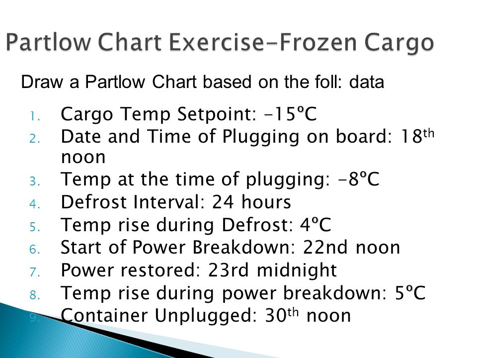 º 1. Cargo Temp Setpoint: -15ºC 2. Date and Time of Plugging on board: 18 th noon º 3.
