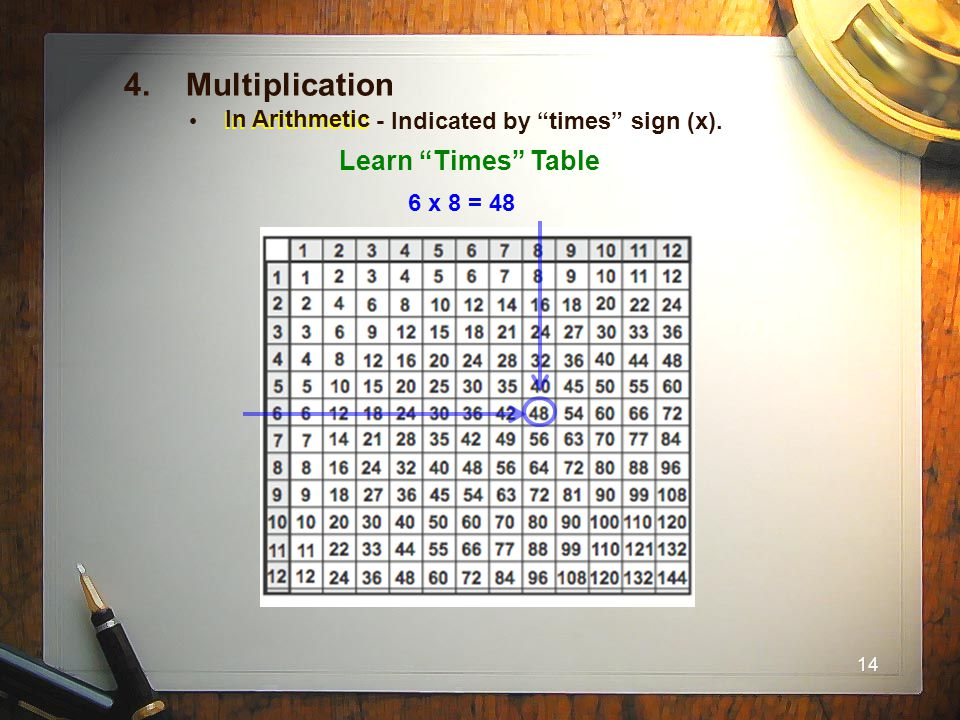 """14 4. Multiplication In Arithmetic - Indicated by """"times"""" sign (x). Learn """"Times"""" Table 6 x 8 = 48 In Arithmetic"""