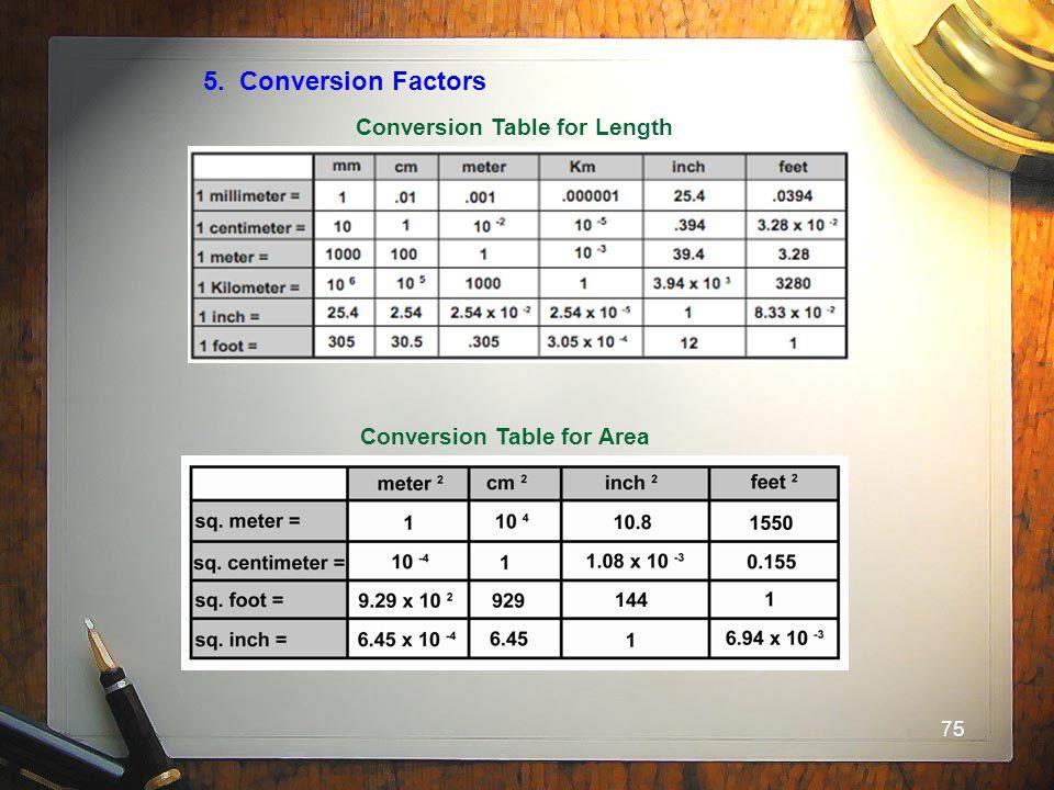 75 5. Conversion Factors Conversion Table for Length Conversion Table for Area