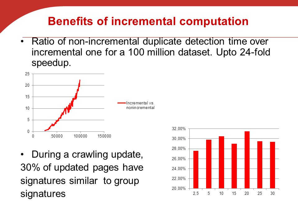 Benefits of incremental computation Ratio of non-incremental duplicate detection time over incremental one for a 100 million dataset.
