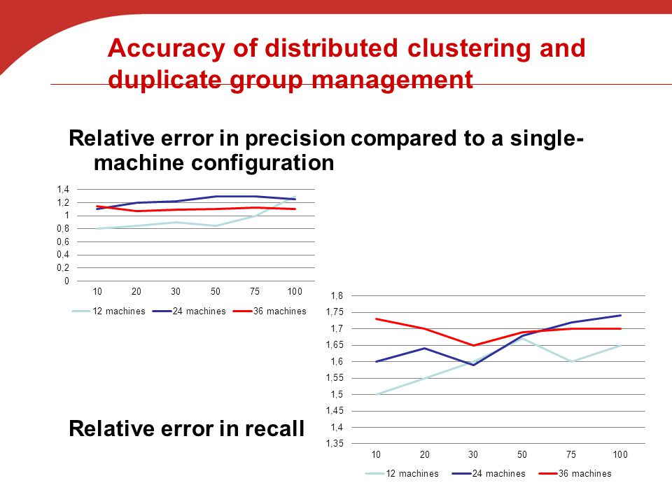 Accuracy of distributed clustering and duplicate group management Relative error in precision compared to a single- machine configuration Relative error in recall