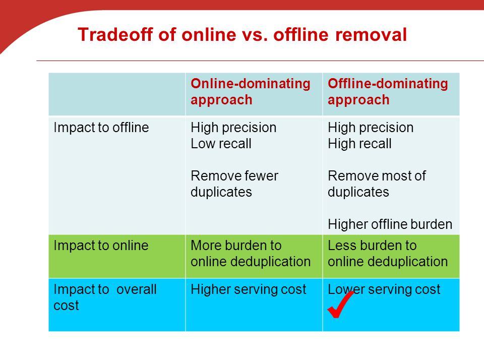 Tradeoff of online vs.