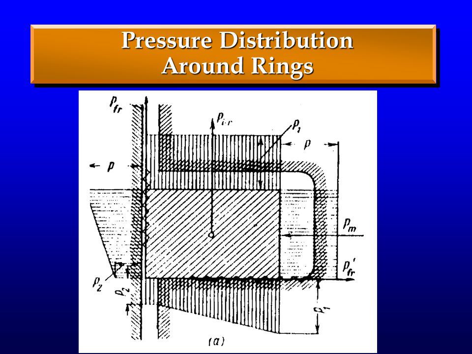 Pressure Distribution Around Rings