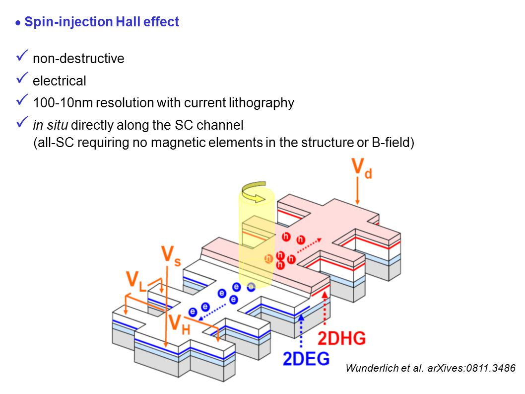  Spin-injection Hall effect  non-destructive  electrical  100-10nm resolution with current lithography  in situ directly along the SC channel (all-SC requiring no magnetic elements in the structure or B-field) Wunderlich et al.