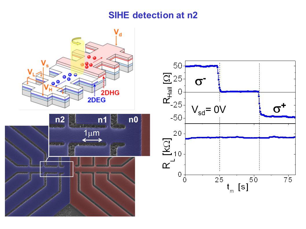 -- V sd = 0V 01 2 3 SIHE detection at n2 R Hall [  ] ++