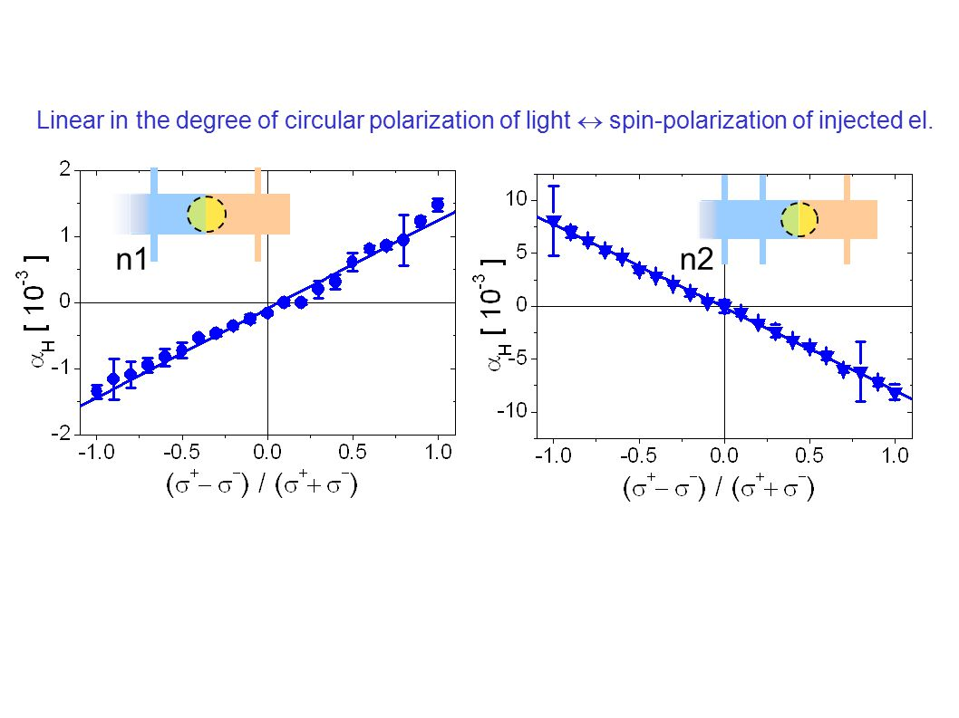 n1n2 Linear in the degree of circular polarization of light  spin-polarization of injected el.