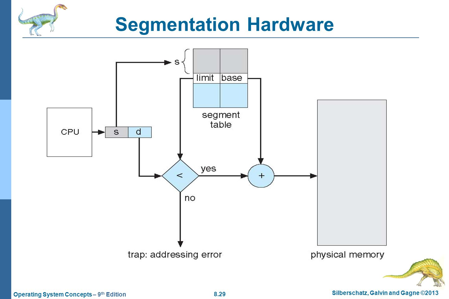 8.29 Silberschatz, Galvin and Gagne ©2013 Operating System Concepts – 9 th Edition Segmentation Hardware