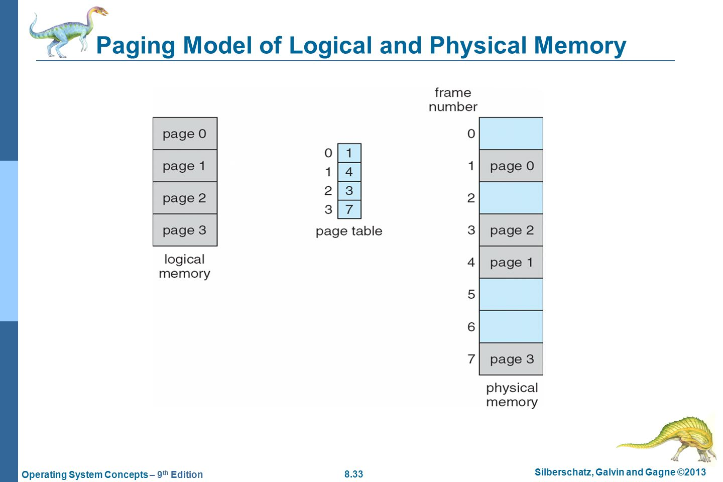 8.33 Silberschatz, Galvin and Gagne ©2013 Operating System Concepts – 9 th Edition Paging Model of Logical and Physical Memory