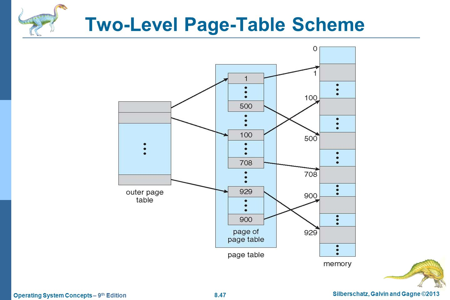 8.47 Silberschatz, Galvin and Gagne ©2013 Operating System Concepts – 9 th Edition Two-Level Page-Table Scheme